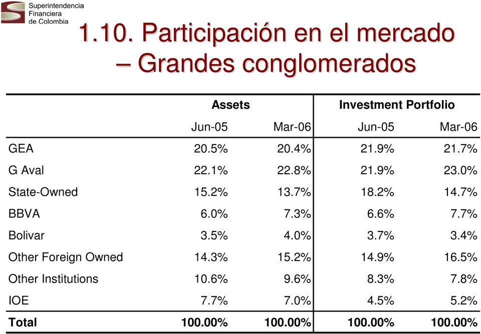 2% 14.7% BBVA 6.0% 7.3% 6.6% 7.7% Bolivar 3.5% 4.0% 3.7% 3.4% Other Foreign Owned 14.3% 15.2% 14.9% 16.