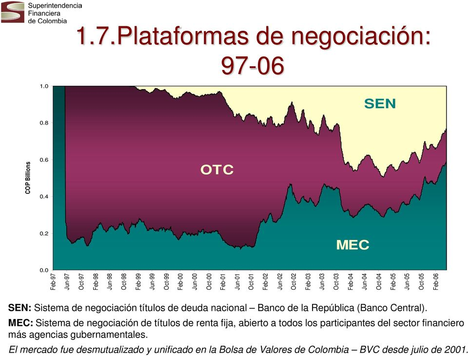Feb-04 Jun-04 Oct-04 Feb-05 Jun-05 Oct-05 Feb-06 MEC SEN: Sistema de negociación títulos de deuda nacional Banco de la República (Banco Central).