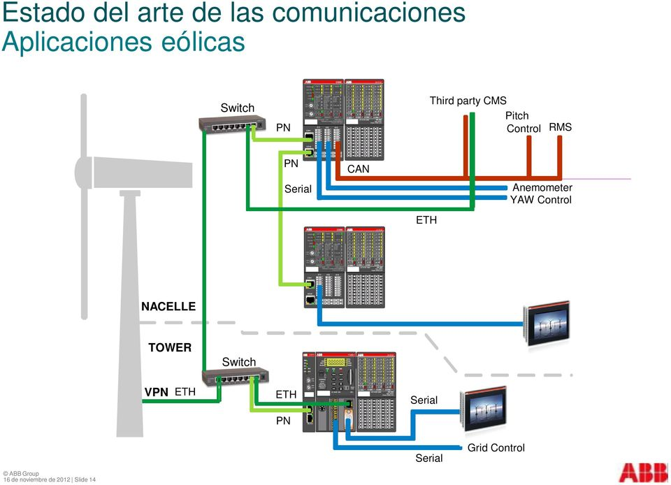 NACELLE TOWER Switch VPN ETH ETH S e r ia l Serial