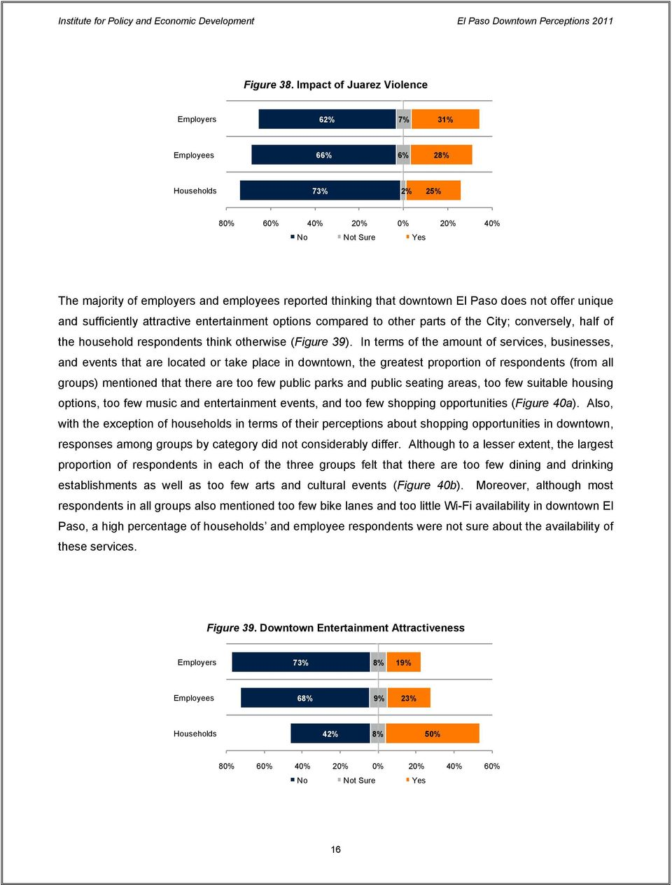 downtown El Paso does not offer unique and sufficiently attractive entertainment options compared to other parts of the City; conversely, half of the household respondents think otherwise (Figure 39).