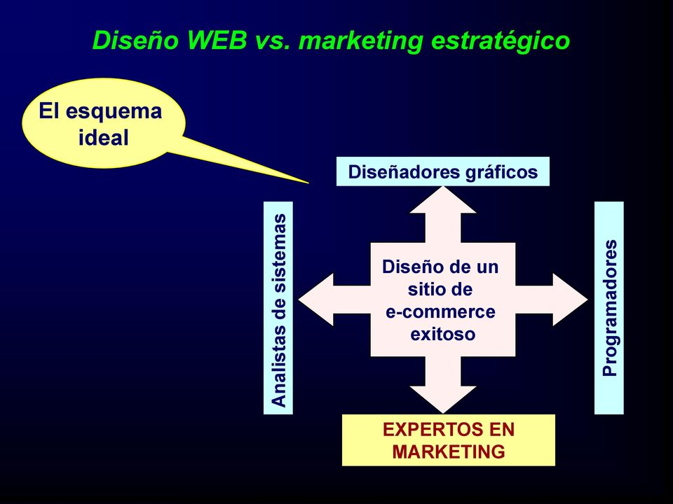 marketing estratégico El esquema ideal