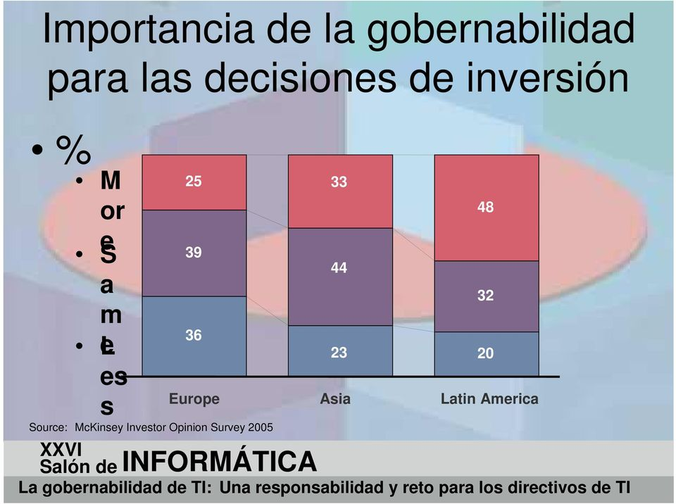 el es s Source: McKinsey Investor Opinion