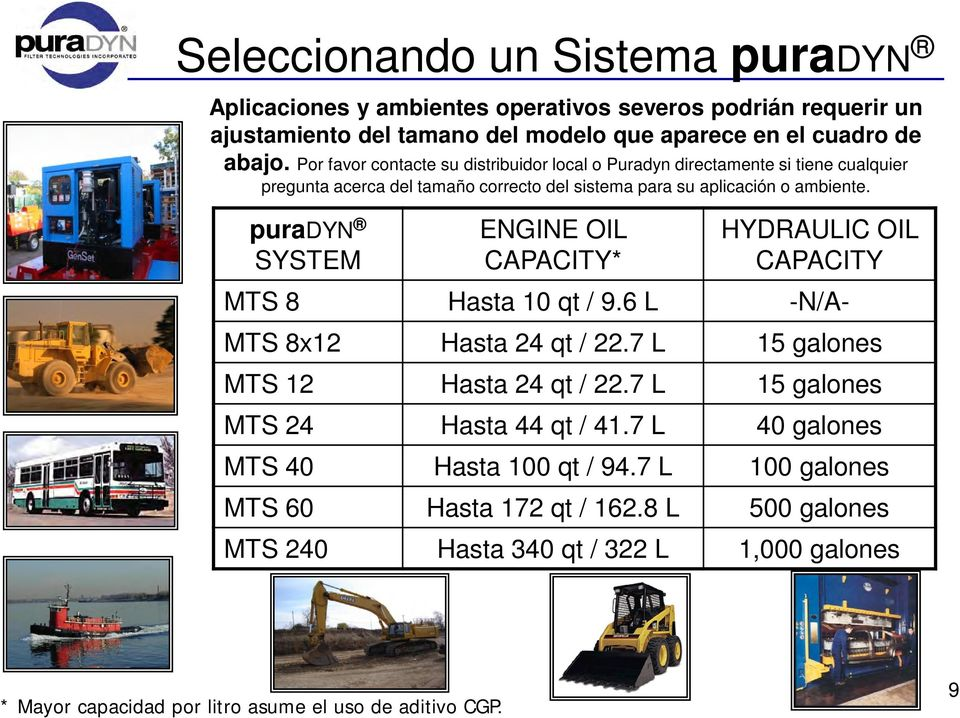 puradyn SYSTEM ENGINE OIL CAPACITY* HYDRAULIC OIL CAPACITY MTS 8 Hasta 10 qt / 9.6 L -N/A- MTS 8x12 Hasta 24 qt / 22.7 L 15 galones MTS 12 Hasta 24 qt / 22.