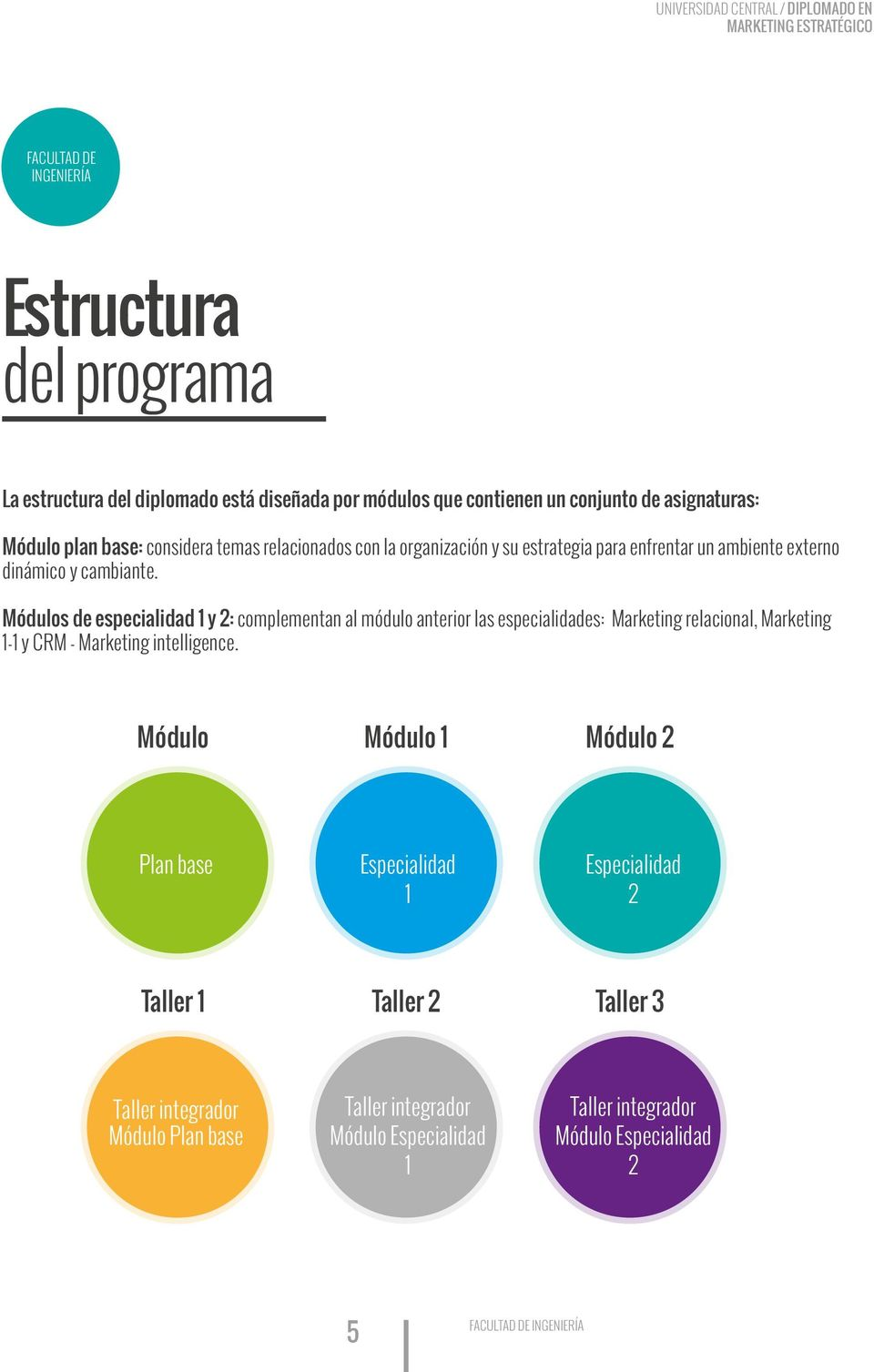 Módulos de especialidad 1 y 2: complementan al módulo anterior las especialidades: Marketing relacional, Marketing 1-1 y CRM - Marketing intelligence.
