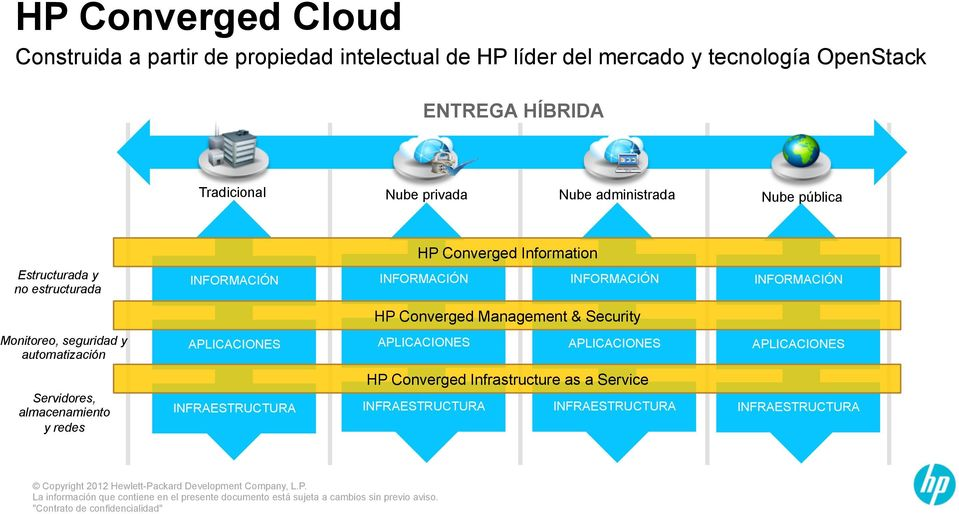 Converged Information Estructurada y no estructurada HP Converged Management & Security