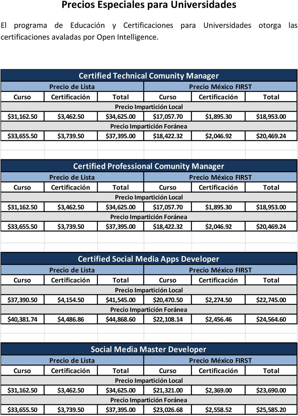 24 Certified Professional Comunity Manager $31,162.50 $3,462.50 $34,625.00 $17,057.70 $1,895.30 $18,953.00 $33,655.50 $3,739.50 $37,395.00 $18,422.32 $2,046.92 $20,469.
