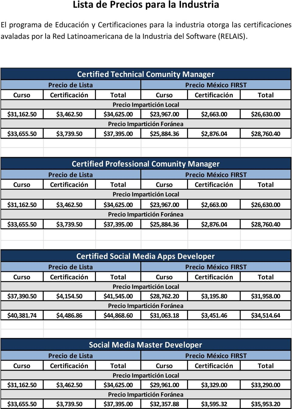 40 Certified Professional Comunity Manager $31,162.50 $3,462.50 $34,625.00 $23,967.00 $2,663.00 $26,630.00 $33,655.50 $3,739.50 $37,395.00 $25,884.36 $2,876.04 $28,760.