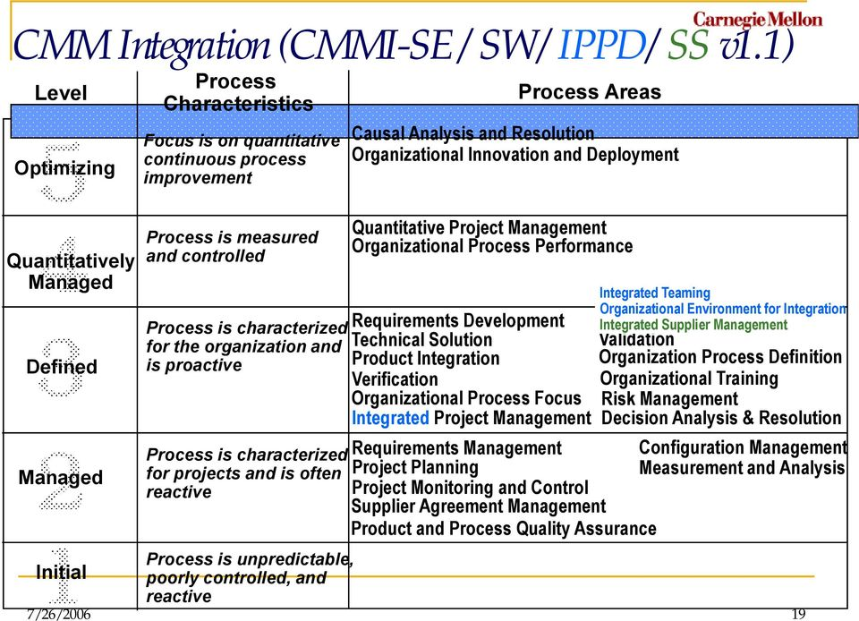 characterized for the organization and is proactive Process is characterized for projects and is often reactive Process is unpredictable, poorly controlled, and reactive Process Areas Causal Analysis