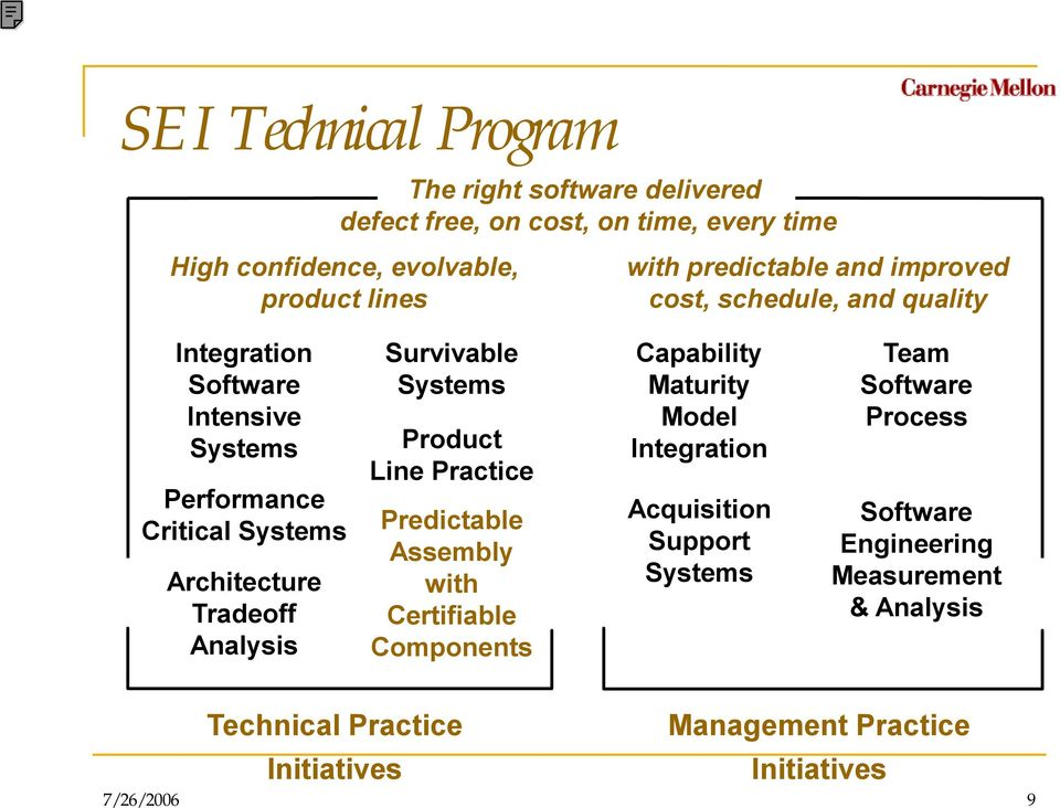 Analysis Survivable Systems Product Line Practice Predictable Assembly with Certifiable Components Capability Maturity Model Integration