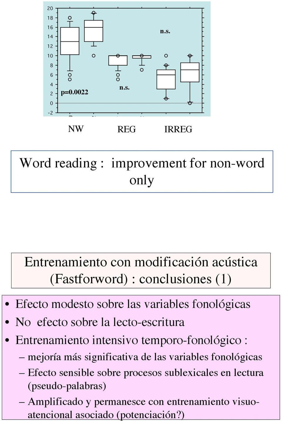 -2 lect log lect log 2 lect régulier NW REG IRREG lect régu 2 lect irréguliers lect irrég 2 Word reading : improvement for non-word only