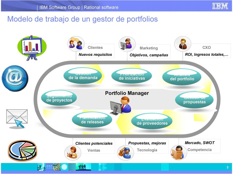 iniciativas Portfolio Manager Demand management What-if analysis Análisis del portfolio Gestión de propuestas
