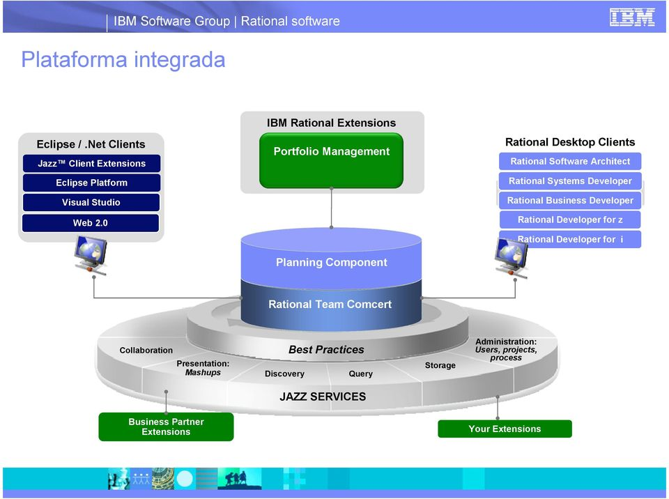 Rational Systems Developer Visual Studio Rational Business Developer Web 2.