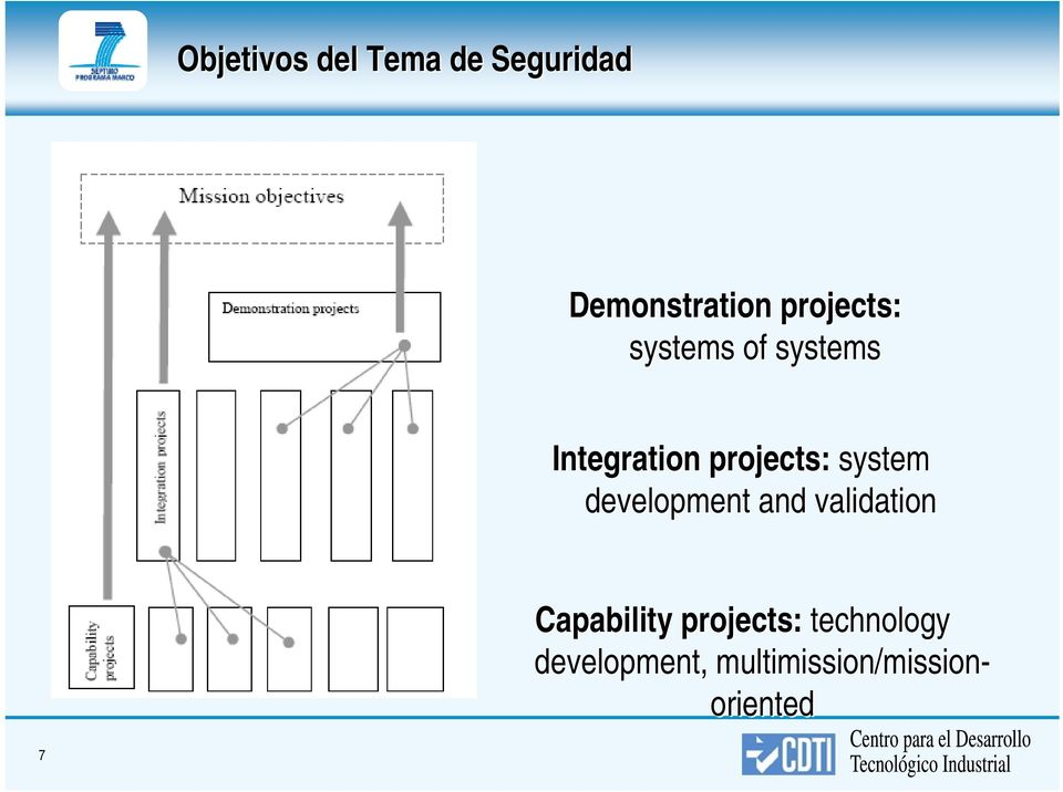 system development and validation Capability