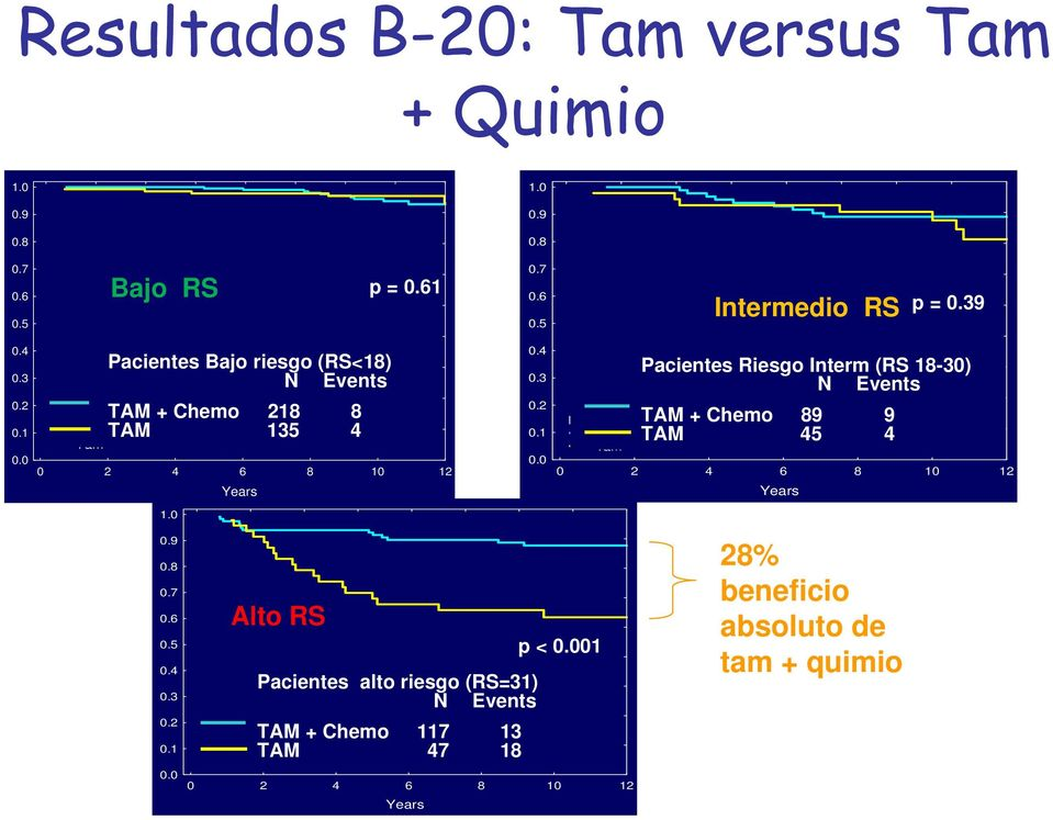0 Years Alto RS p = 0.61 Pacientes alto riesgo (RS=31) N Events TAM + Chemo 117 13 TAM 47 18 High Risk Patients (RS 31) Tam + Chemo Tam 1.0 0.9 0.8 0.7 0.6 0.5 0.4 0.3 0.2 0.1 0.