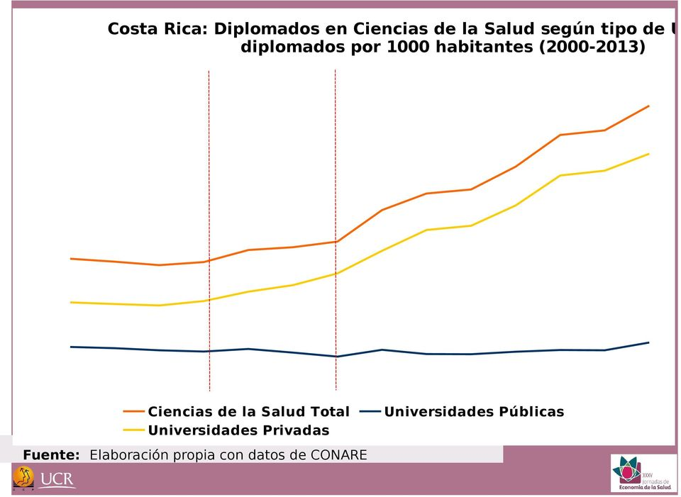 Ciencias de la Salud Total Universidades Privadas