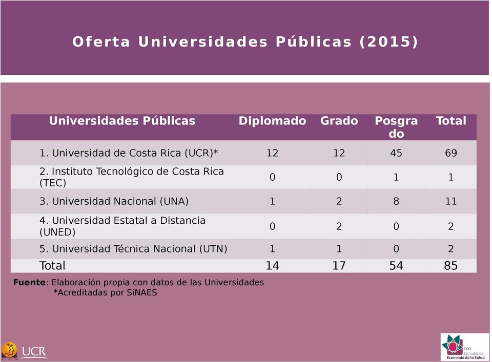 Universidad Nacional (UNA) 1 2 8 11 4. Universidad Estatal a Distancia (UNED) 0 2 0 2 5.