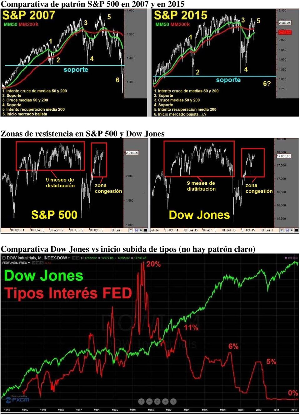 y Dow Jones Comparativa Dow Jones vs