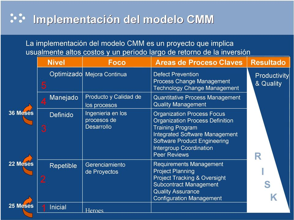 Inicial Producto y Calidad de los procesos Ingenieria en los procesos de Desarrollo Gerenciamiento de Proyectos Heroes Quantitative Process Management Quality Management Organization Process Focus