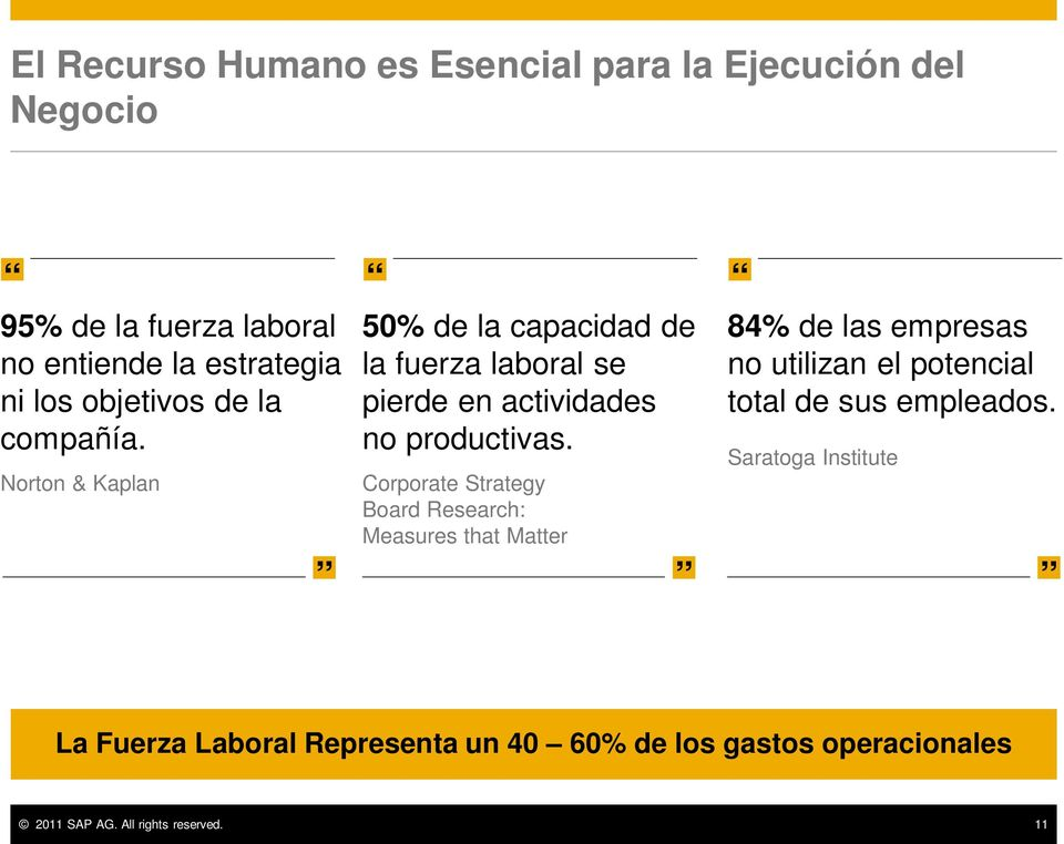 Corporate Strategy Board Research: Measures that Matter 84% de las empresas no utilizan el potencial total de sus
