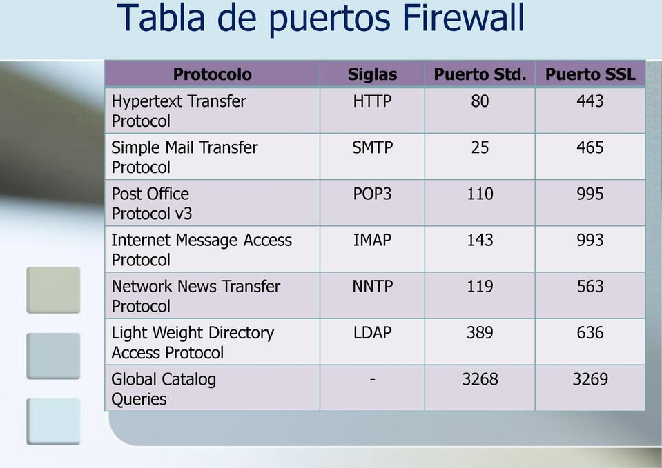 v3 Internet Message Access Protocol Network News Transfer Protocol Light Weight Directory