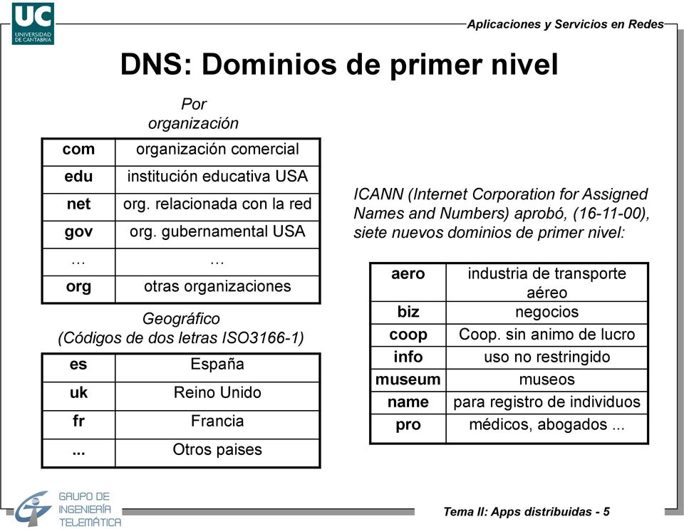 .. Otros paises ICANN (Internet Corporation for Assigned Names and Numbers) aprobó, (16-11-00), siete nuevos dominios de primer nivel: aero industria