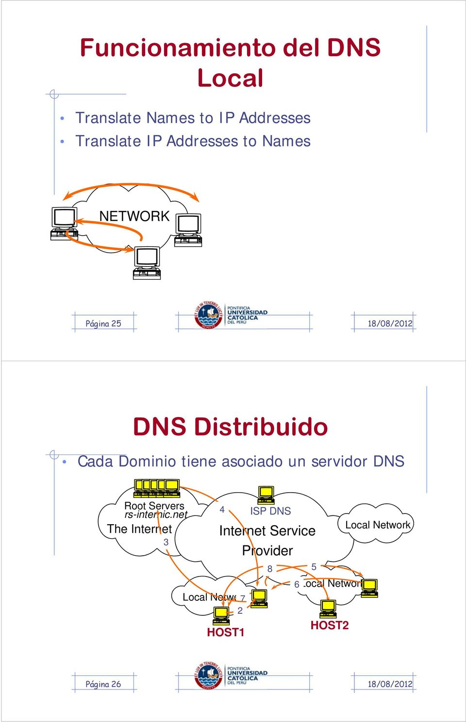 Local completes telnet to Remote using IP Página 25 DNS Distribuido Cada Dominio tiene asociado un servidor DNS Root Servers rs-internic.
