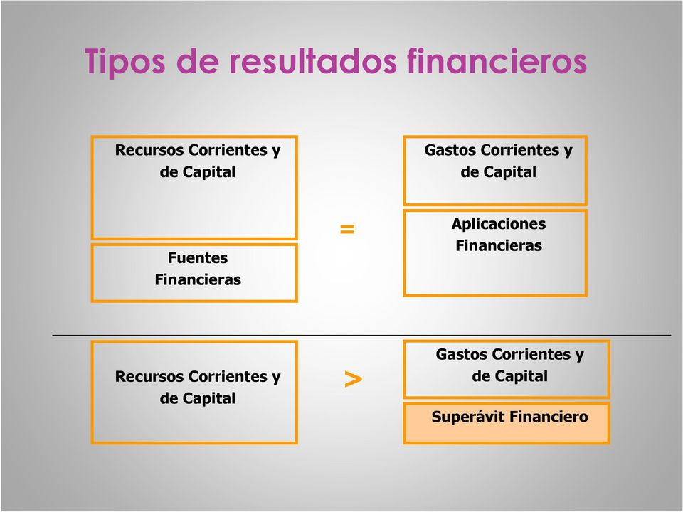 Financieras = Aplicaciones Financieras
