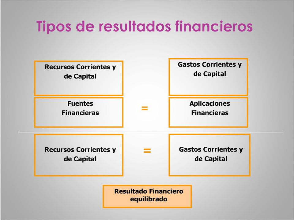 Financieras = Aplicaciones Financieras Recursos