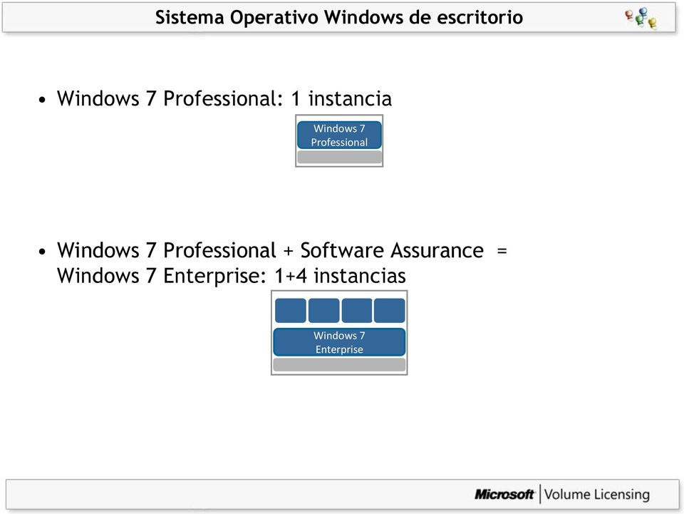 Windows 7 Professional + Software Assurance =