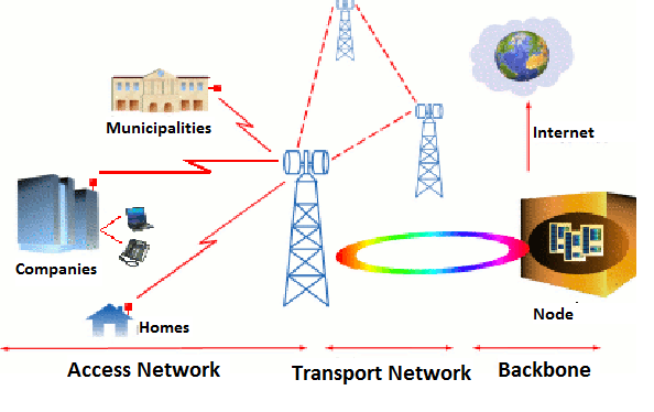 Communication Layer FTTx Access Networks XDSL Mobile Broadband Wireless Access Technologies