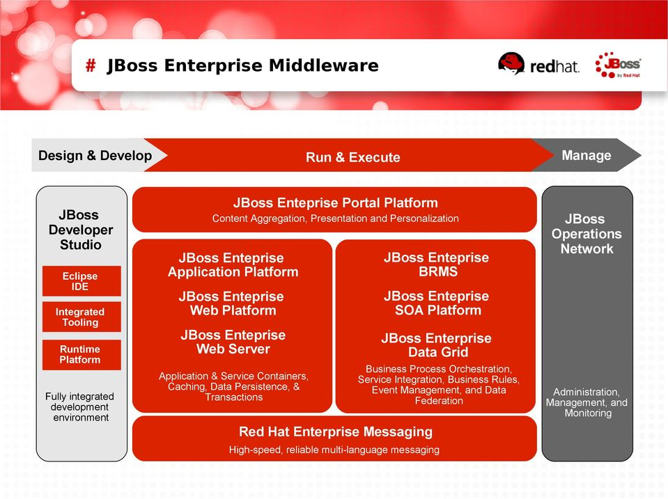 Platform JBoss Enteprise Web Server JBoss Enterprise Data Grid Application & Service Containers, Caching, Data Persistence, & Transactions Business Process Orchestration, Service