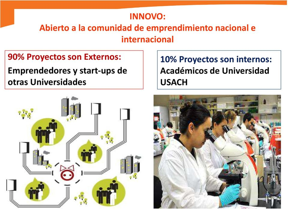 Emprendedores y start-ups de otras Universidades 10%