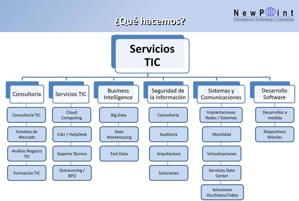 Desarrollo Software TIC Cloud Computing Big Data Implantaciones Redes / Sistemas Desarrollos a medida