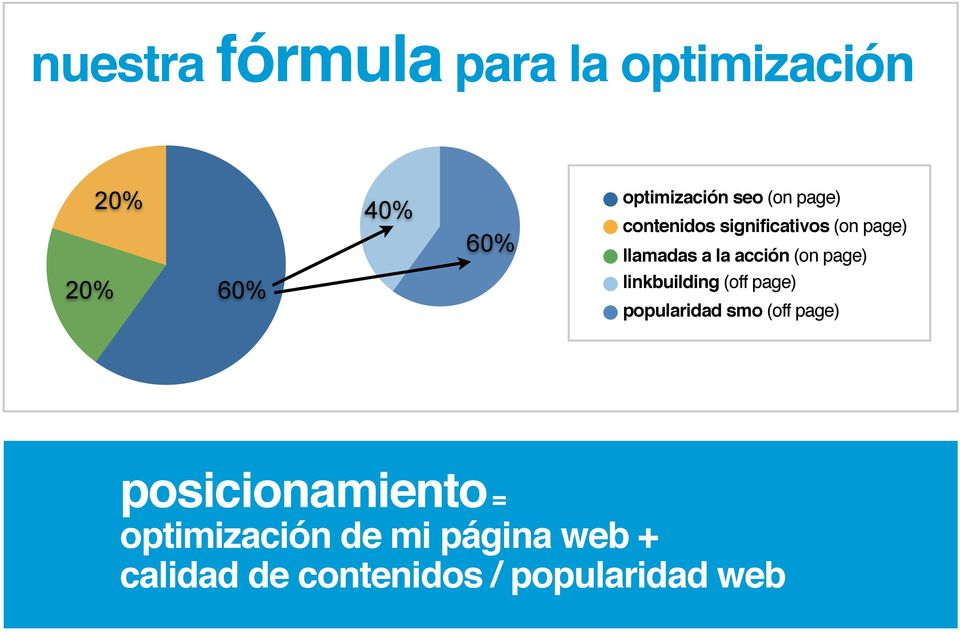 20% 60% linkbuilding (off page) popularidad smo (off page)
