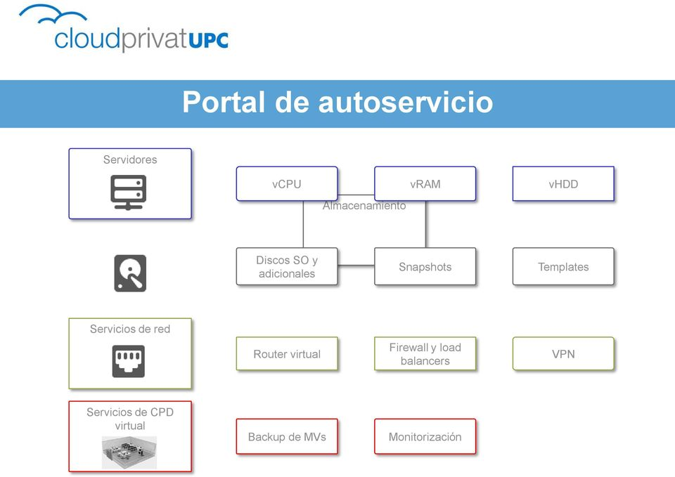 Templates Servicios de red Router virtual Firewall y