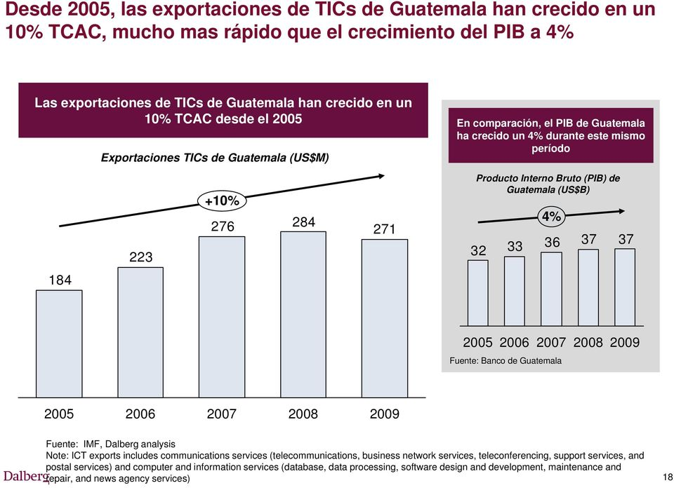 33 4% 36 37 37 184 2005 2006 2007 Fuente: Banco de Guatemala 2008 2009 2005 2006 2007 2008 2009 Fuente: IMF, Dalberg analysis Note: ICT exports includes communications services (telecommunications,