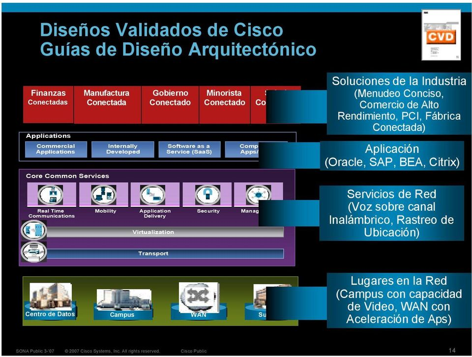 Communications Delivery Virtualization Soluciones de la Industria (Menudeo Conciso, Comercio de Alto Rendimiento, PCI, Fábrica Conectada) Aplicación (Oracle, SAP, BEA, Citrix)