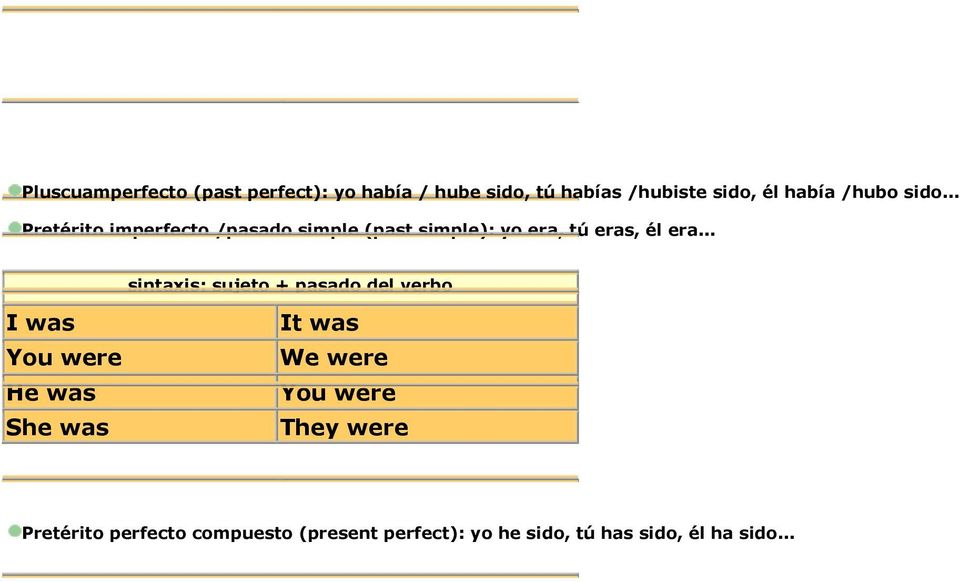 .. sintaxis: sujeto + pasado del verbo I was You were He was She was It was We were You