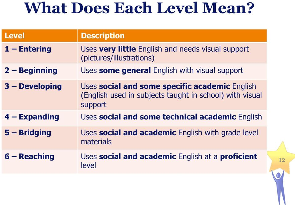 general English with visual support 3 Developing Uses social and some specific academic English (English used in subjects