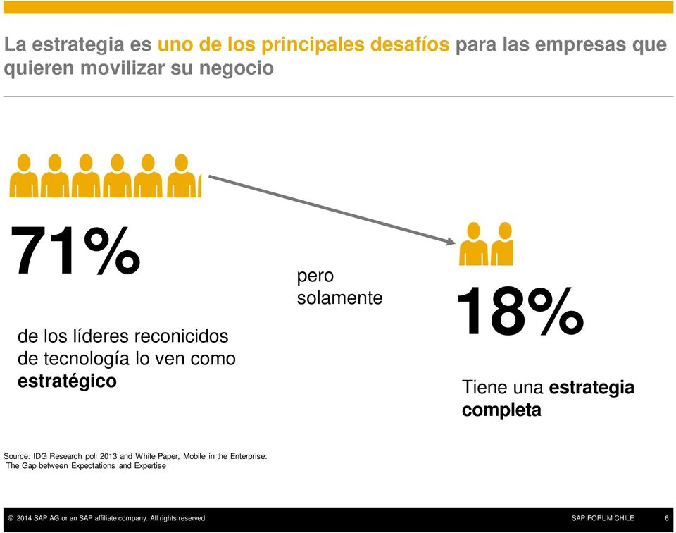 estrategia completa Source: IDG Research poll 2013 and White Paper, Mobile in the Enterprise: The Gap