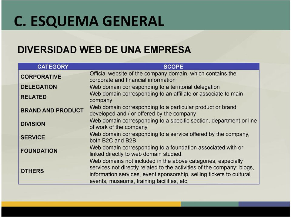 a particular product or brand developed and / or offered by the company Web domain corresponding to a specific section, department or line of work of the company Web domain corresponding to a service