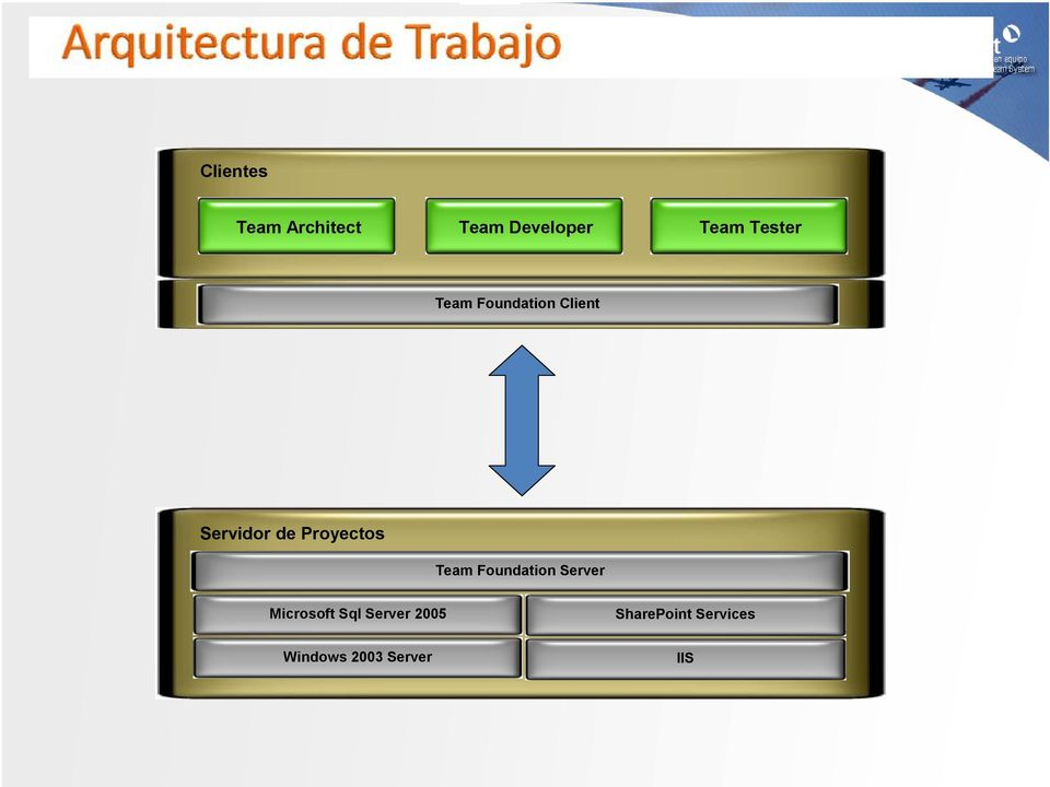 Proyectos Team Foundation Server Microsoft Sql