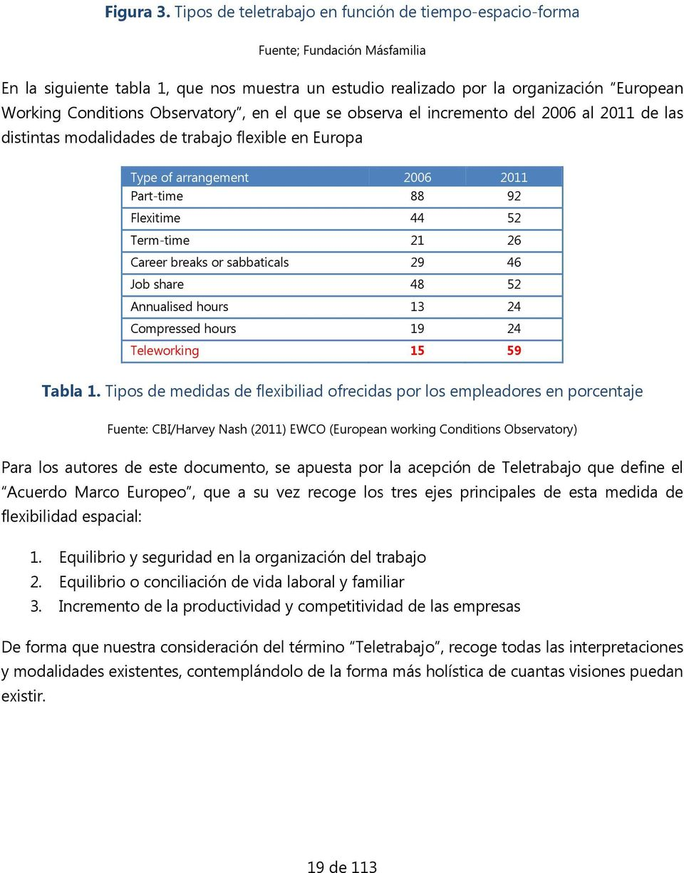 Observatory, en el que se observa el incremento del 2006 al 2011 de las distintas modalidades de trabajo flexible en Europa Type of arrangement Part-time Flexitime Term-time Career breaks or