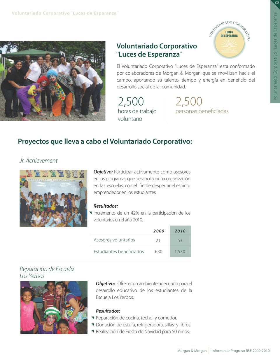 2,500 horas de trabajo voluntario LUCES DE ESPERANZA VOLUNTARIADOCORPORATIVO 2,500 personas beneficiadas Voluntariado Corporativo Luces de Esperanza Proyectos que lleva a cabo el Voluntariado