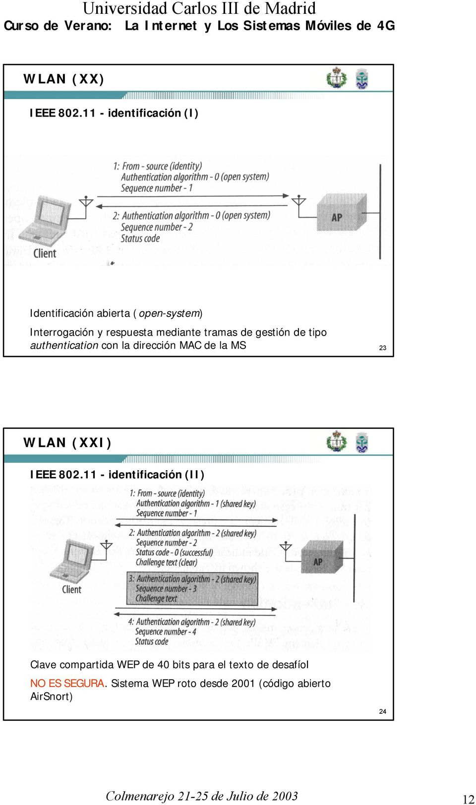 tramas de gestión de tipo authentication con la dirección MAC de la MS 23 WLAN (XXI) IEEE 802.