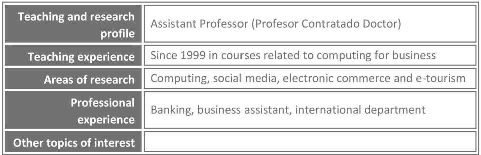 Doctor) Since 1999 in courses related to computing for business Computing, social