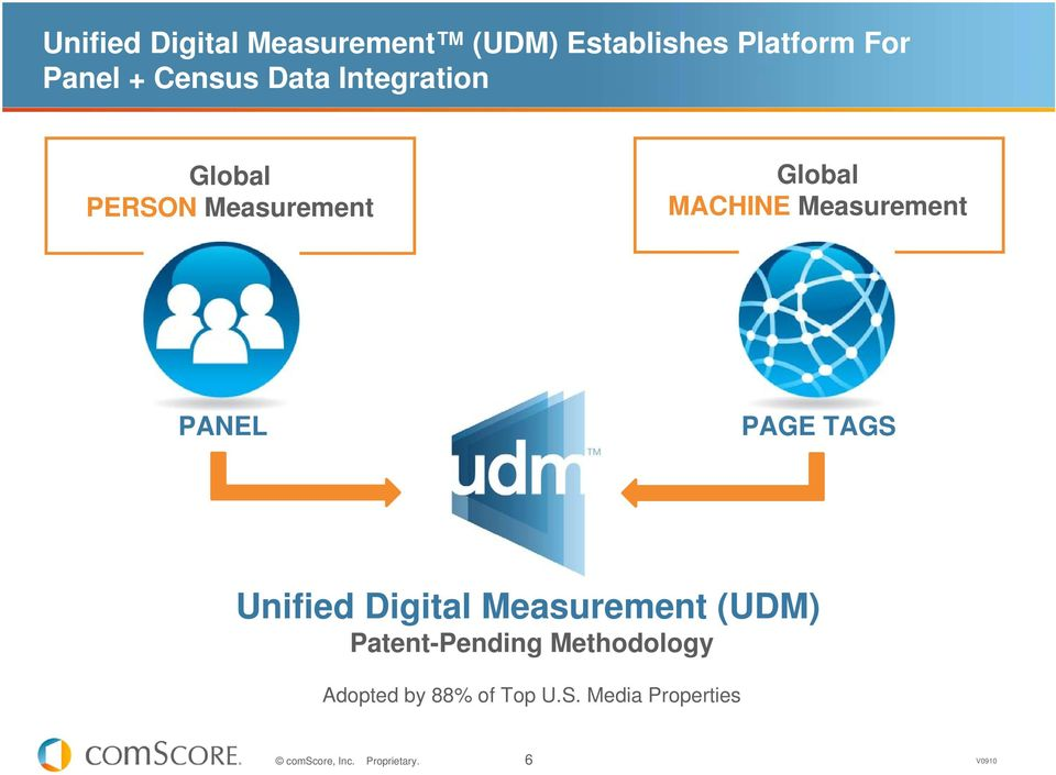 Measurement PANEL PAGE TAGS Unified Digital Measurement (UDM)