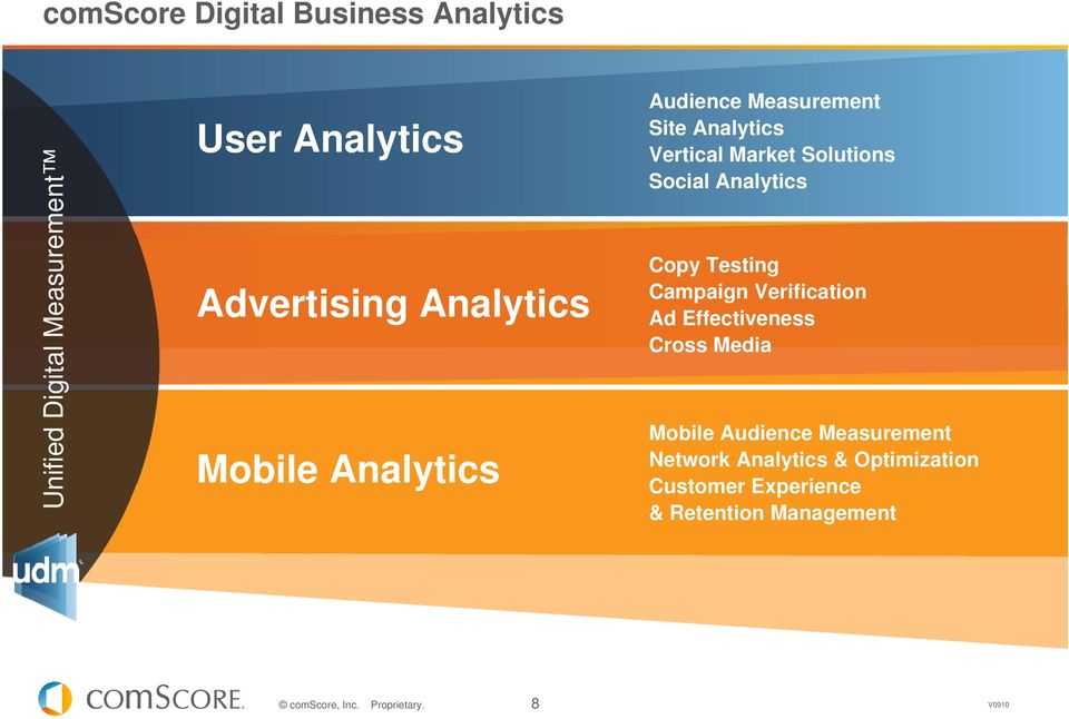 Social Analytics Copy Testing Campaign Verification Ad Effectiveness Cross Media Mobile