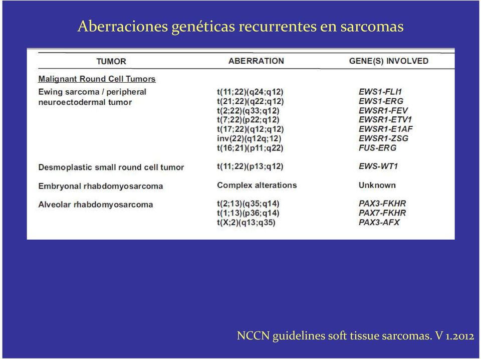 NCCN guidelines soft