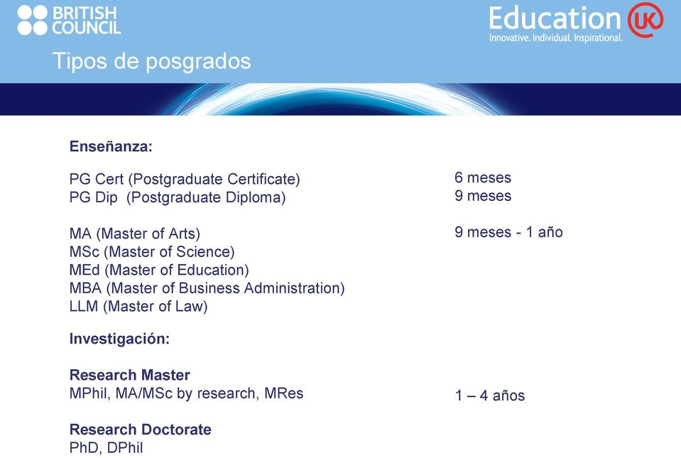 (Master of Business Administration) LLM (Master of Law) 6 meses 9 meses 9 meses - 1 año